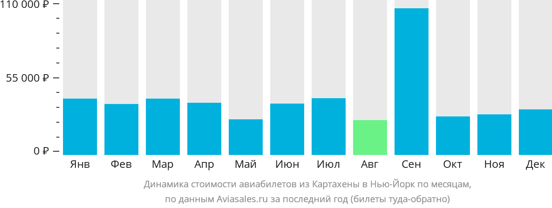 Динамика стоимости авиабилетов из Картахены в Нью-Йорк по месяцам