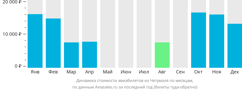 Динамика стоимости авиабилетов из Четумаля по месяцам