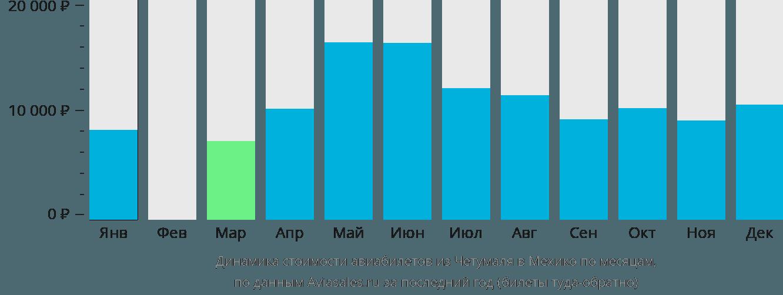 Динамика стоимости авиабилетов из Четумаля в Мехико по месяцам