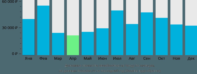 Динамика стоимости авиабилетов из Чэнду по месяцам