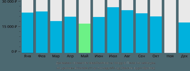 Динамика стоимости авиабилетов из Чэнду в Пекин по месяцам