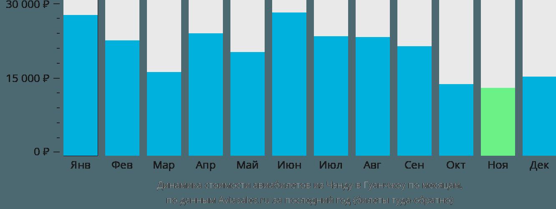 Динамика стоимости авиабилетов из Чэнду в Гуанчжоу по месяцам