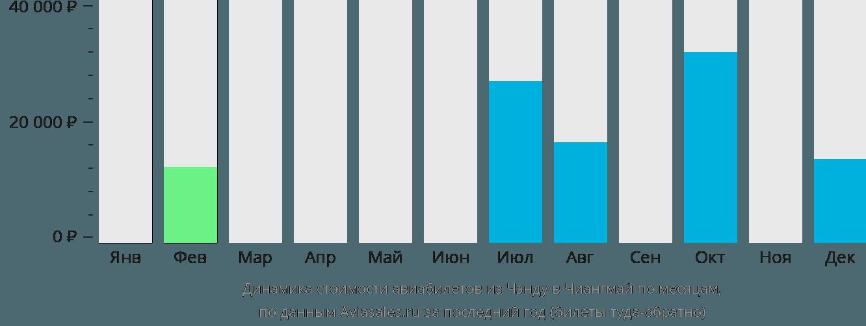 Динамика стоимости авиабилетов из Чэнду в Чиангмай по месяцам