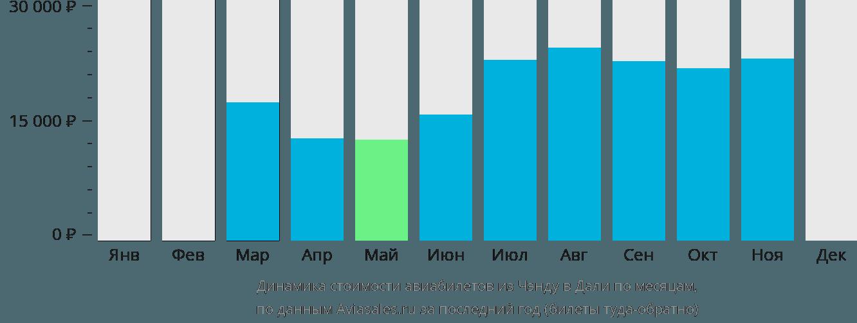 Динамика стоимости авиабилетов из Чэнду в Дали по месяцам