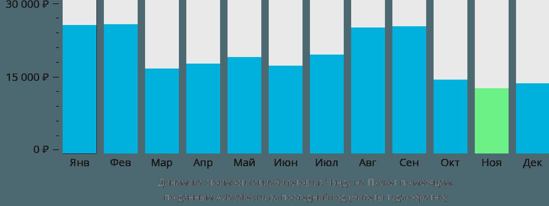 Динамика стоимости авиабилетов из Чэнду на Пхукет по месяцам