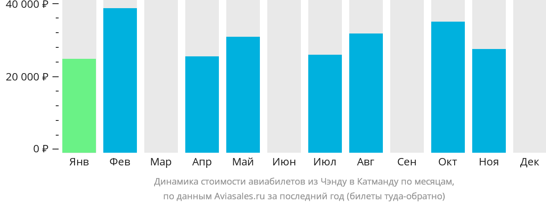Динамика стоимости авиабилетов из Чэнду в Катманду по месяцам