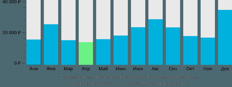 Динамика стоимости авиабилетов из Чэнду в Куала-Лумпур по месяцам