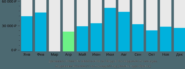 Динамика стоимости авиабилетов из Чэнду в Лос-Анджелес по месяцам