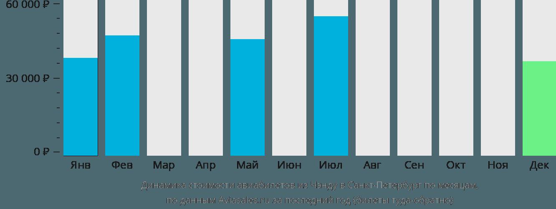 Динамика стоимости авиабилетов из Чэнду в Санкт-Петербург по месяцам