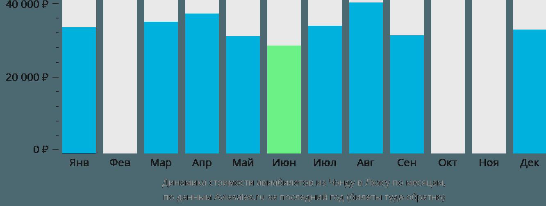 Динамика стоимости авиабилетов из Чэнду в Лхасу по месяцам