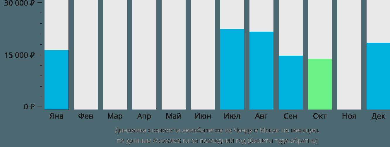 Динамика стоимости авиабилетов из Чэнду в Макао по месяцам