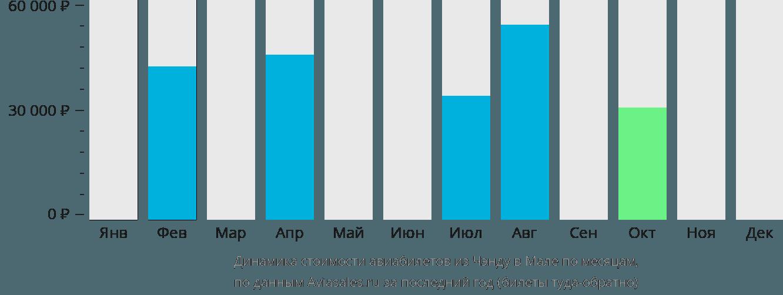 Динамика стоимости авиабилетов из Чэнду в Мале по месяцам
