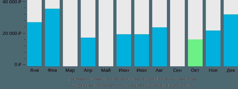 Динамика стоимости авиабилетов из Чэнду в Манилу по месяцам