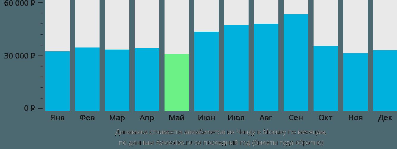 Динамика стоимости авиабилетов из Чэнду в Москву по месяцам