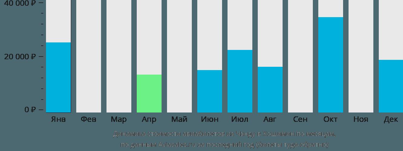 Динамика стоимости авиабилетов из Чэнду в Хошимин по месяцам