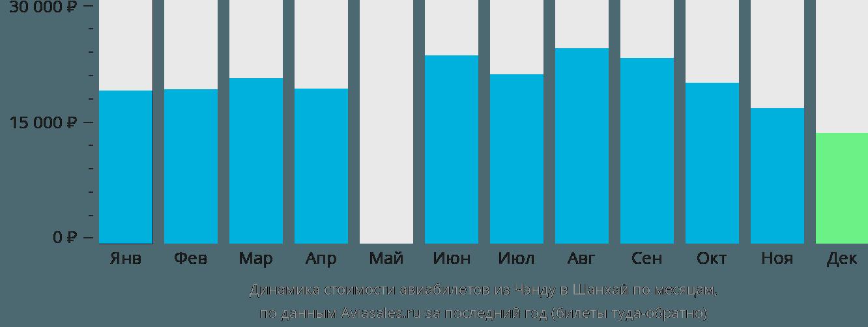 Динамика стоимости авиабилетов из Чэнду в Шанхай по месяцам
