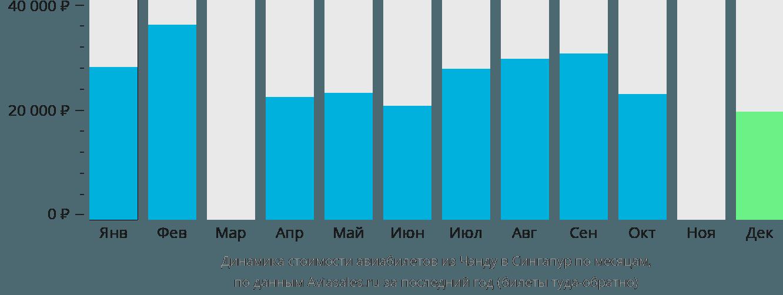 Динамика стоимости авиабилетов из Чэнду в Сингапур по месяцам