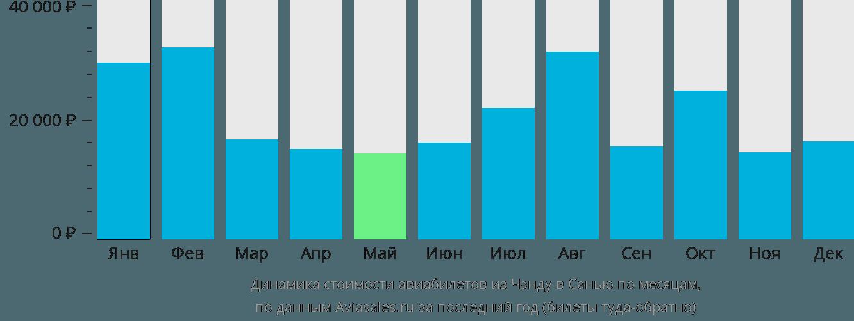 Динамика стоимости авиабилетов из Чэнду в Санью по месяцам