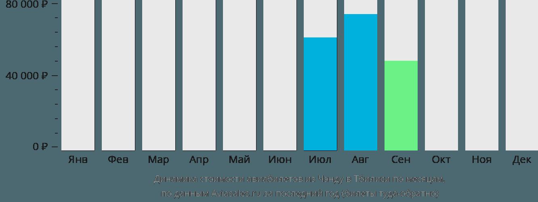 Динамика стоимости авиабилетов из Чэнду в Тбилиси по месяцам