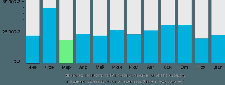 Динамика стоимости авиабилетов из Чэнду в Тайбэй по месяцам