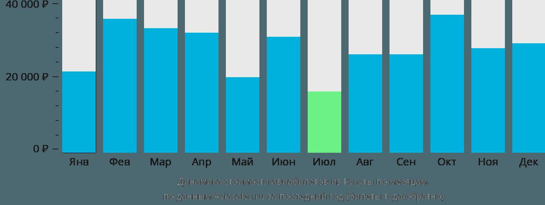 Динамика стоимости авиабилетов из Кукуты по месяцам