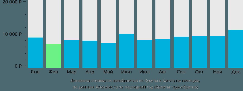Динамика стоимости авиабилетов из Кукуты в Боготу по месяцам