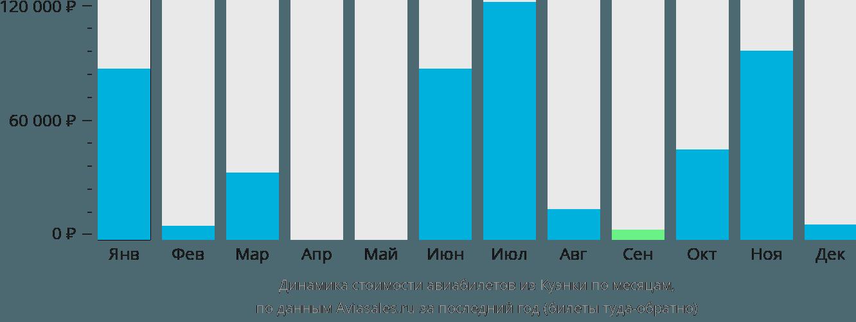 Динамика стоимости авиабилетов из Куэнки по месяцам