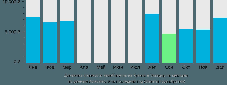 Динамика стоимости авиабилетов из Куэнки в Эквадор по месяцам