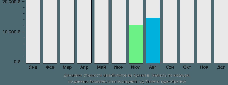 Динамика стоимости авиабилетов из Куэнки в Гуаякиль по месяцам