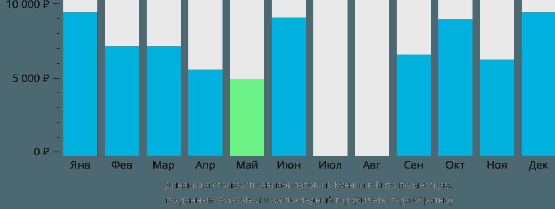Динамика стоимости авиабилетов из Куэнки в Кито по месяцам