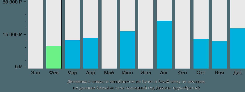 Динамика стоимости авиабилетов из Кунео в Касабланку по месяцам