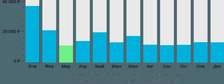 Динамика стоимости авиабилетов из Кульякана по месяцам