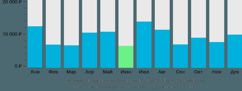 Динамика стоимости авиабилетов из Кульякана в Тихуану по месяцам