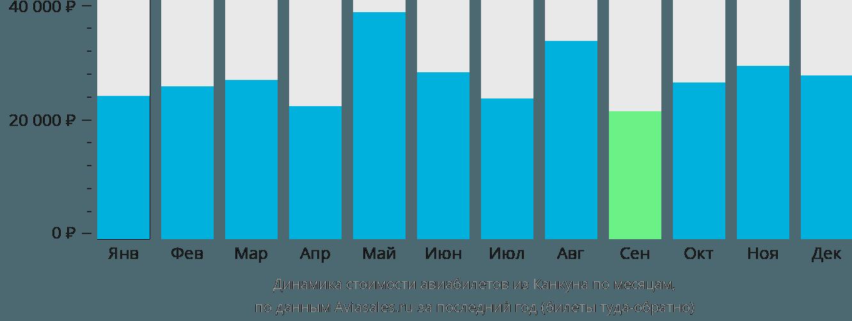 Динамика стоимости авиабилетов из Канкуна по месяцам