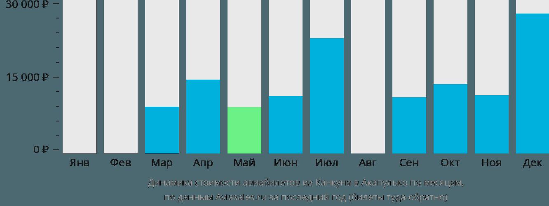 Динамика стоимости авиабилетов из Канкуна в Акапулько по месяцам