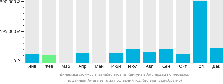 Динамика стоимости авиабилетов из Канкуна в Амстердам по месяцам