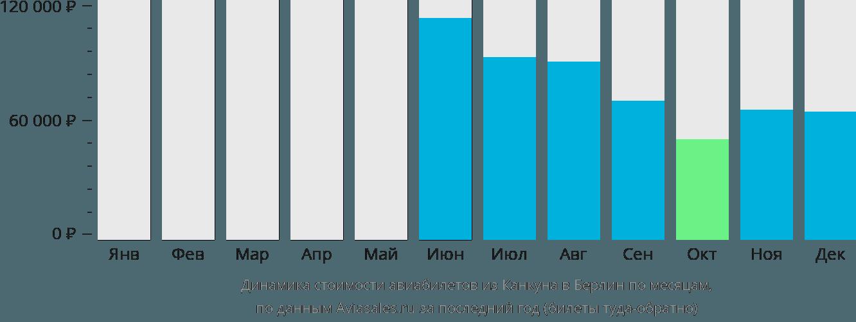 Динамика стоимости авиабилетов из Канкуна в Берлин по месяцам