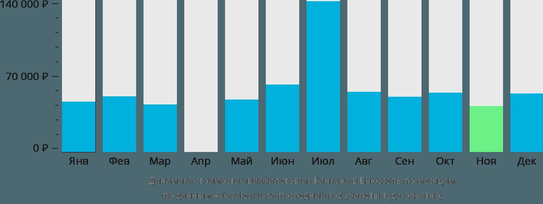 Динамика стоимости авиабилетов из Канкуна в Брюссель по месяцам