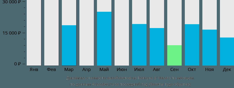 Динамика стоимости авиабилетов из Канкуна в Чикаго по месяцам