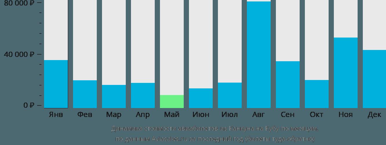 Динамика стоимости авиабилетов из Канкуна на Кубу по месяцам