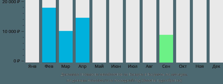 Динамика стоимости авиабилетов из Канкуна в Косумель по месяцам