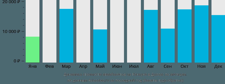 Динамика стоимости авиабилетов из Канкуна в Даллас по месяцам