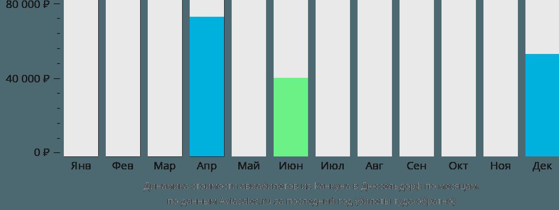 Динамика стоимости авиабилетов из Канкуна в Дюссельдорф по месяцам