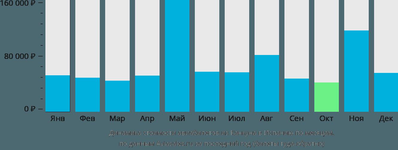 Динамика стоимости авиабилетов из Канкуна в Испанию по месяцам