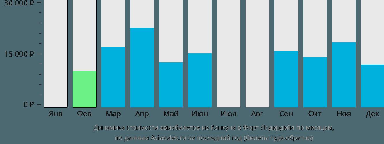 Динамика стоимости авиабилетов из Канкуна в Форт-Лодердейл по месяцам