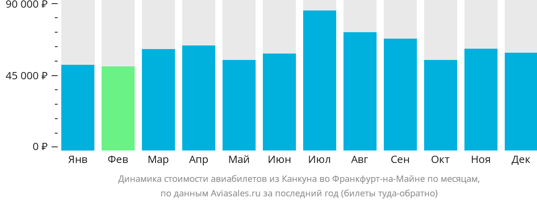 Динамика стоимости авиабилетов из Канкуна во Франкфурт-на-Майне по месяцам