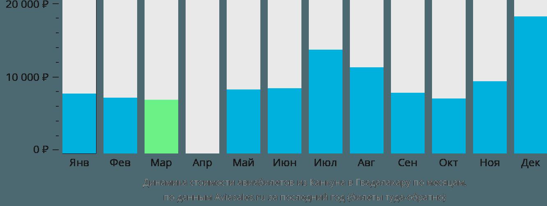 Динамика стоимости авиабилетов из Канкуна в Гвадалахару по месяцам