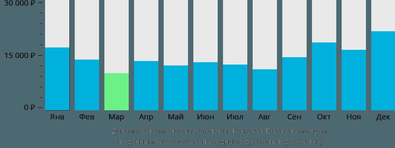 Динамика стоимости авиабилетов из Канкуна в Гавану по месяцам