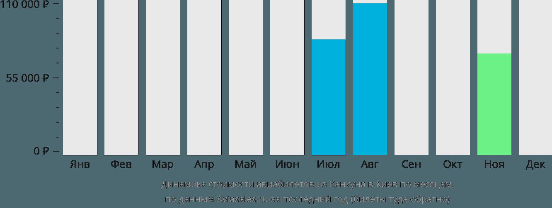 Динамика стоимости авиабилетов из Канкуна в Киев по месяцам