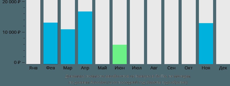 Динамика стоимости авиабилетов из Канкуна в Ла-Пас по месяцам